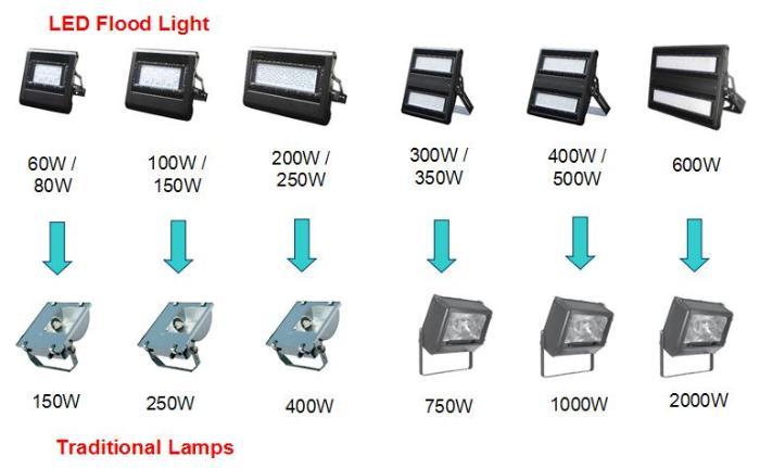 Remplacement lampe et gamelle iodure par equivalent led for Quelle puissance led pour eclairage exterieur