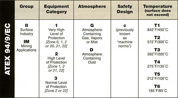 classification ATEX