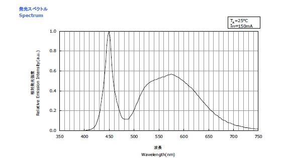spectrometrie NICHIA